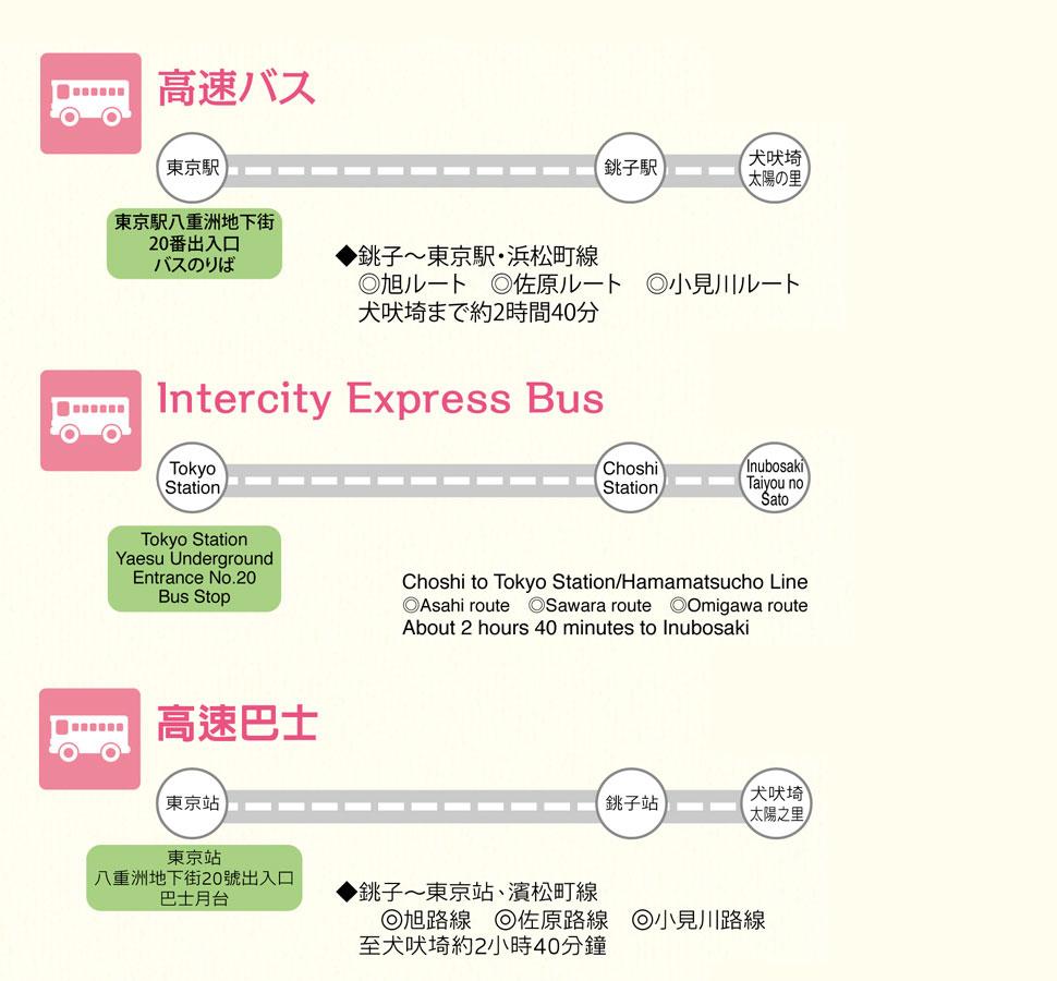 バスの情報