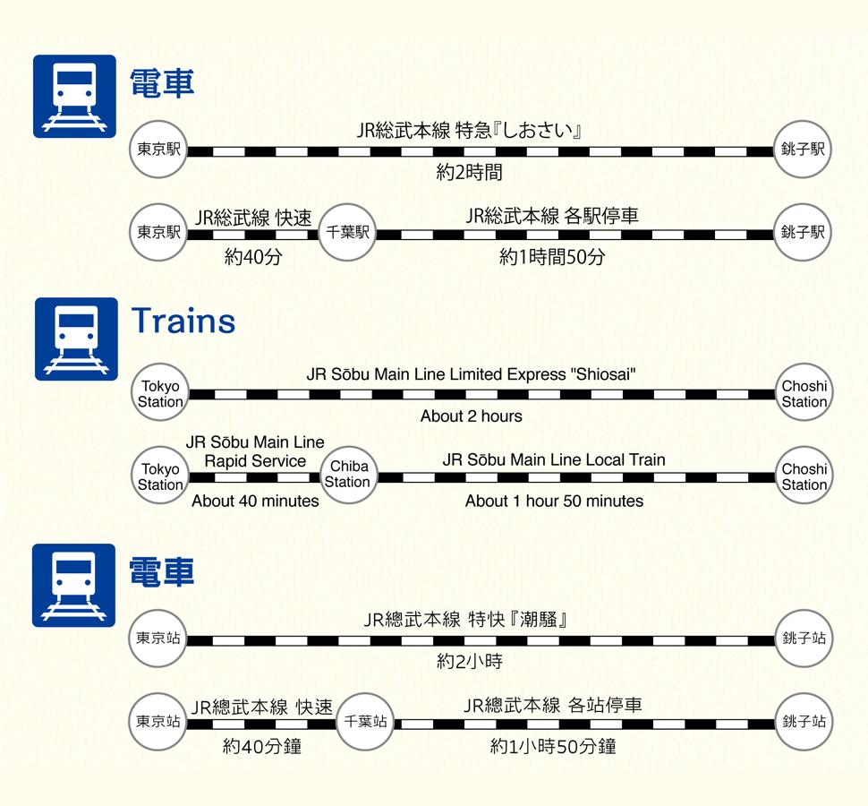 電車の情報