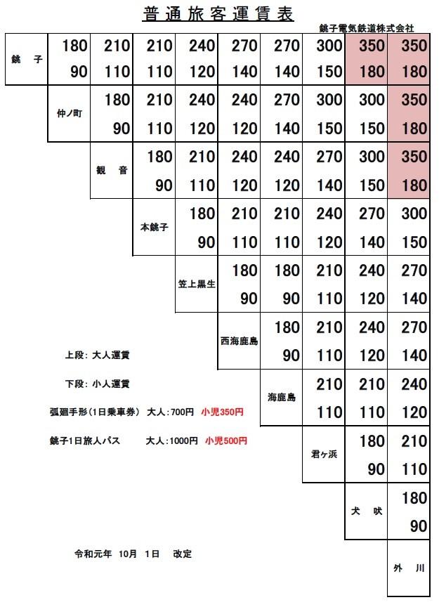 運賃表 銚子電気鉄道株式会社