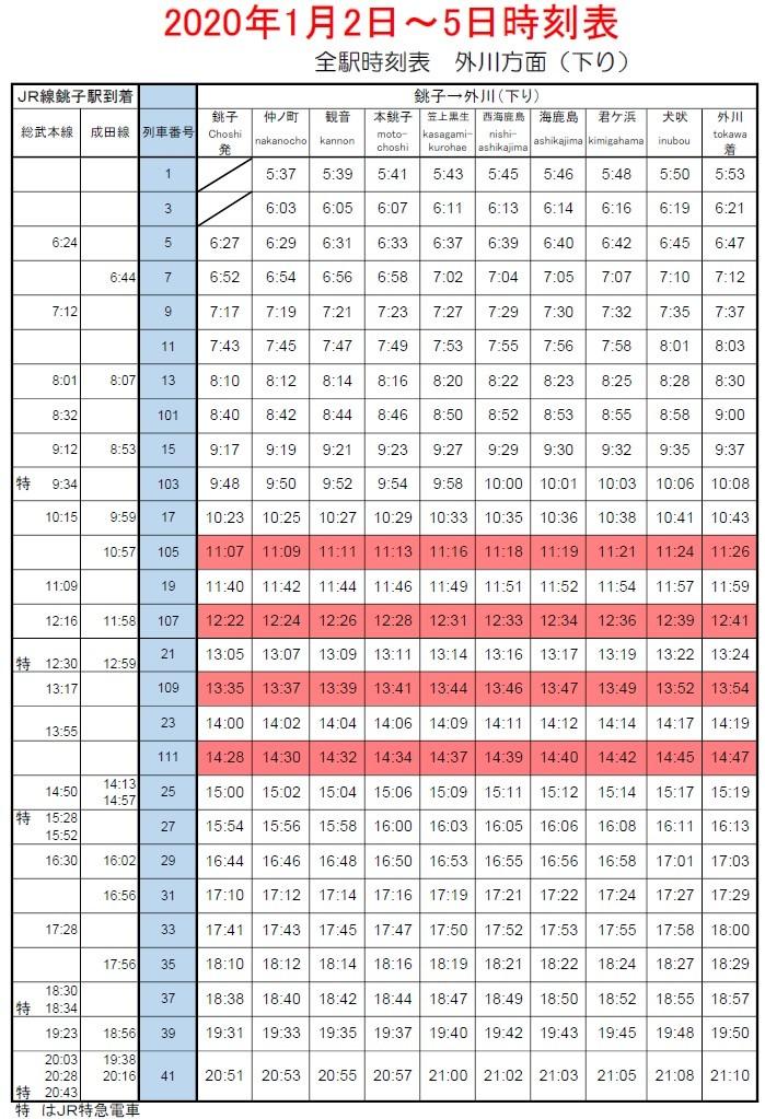 銚子電鉄1/2から1/5の時刻表(下り)